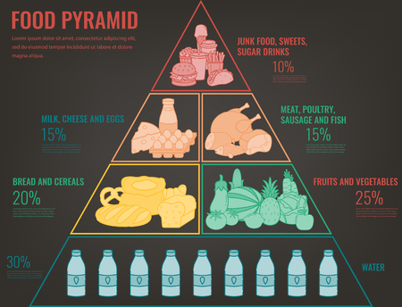 Food pyramid healthy eating infographic. Healthy lifestyle. Icons of products. Vector