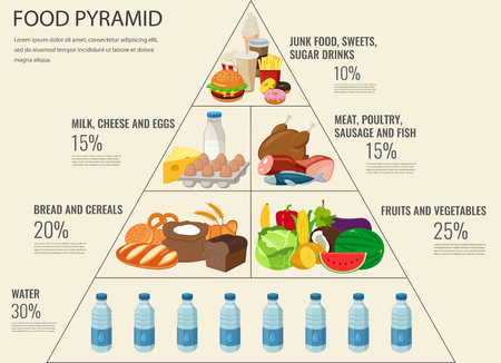 Info-grafico di cibo sano piramide alimentare. Uno stile di vita sano. Icone di prodotti. Illustrazione vettoriale