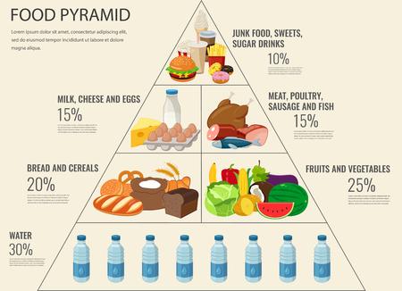 Piramida żywieniowa - grafika informacyjna zdrowego odżywiania. Zdrowy tryb życia. Ikony produktów. Ilustracji wektorowych.