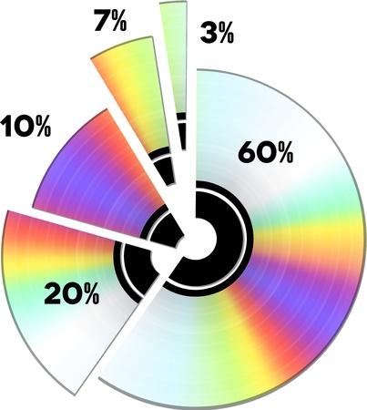 compact disc: CD income percentage. Pie diagram Illustration