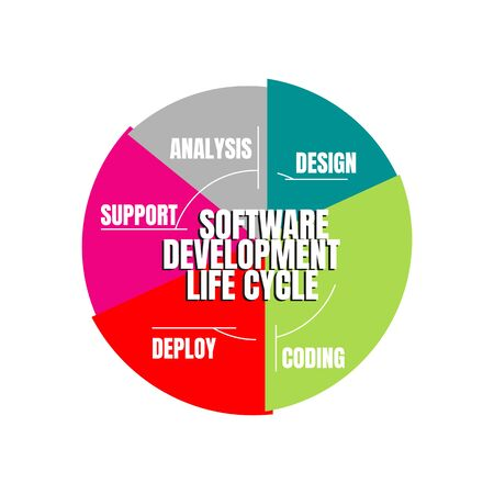 Software Development Life Cycle. Vector illustration software applications in different phases.
