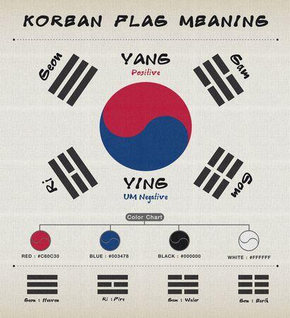 meaningful: Korean Flag