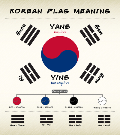 to gravity: Korean Flag Meaning vector Illustration