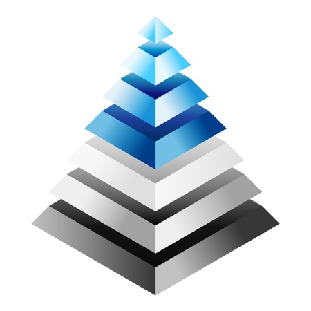 Environmental impact rating - three-dimensional pyramid