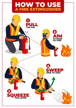 How to use Fire Extinguisher infographic poster