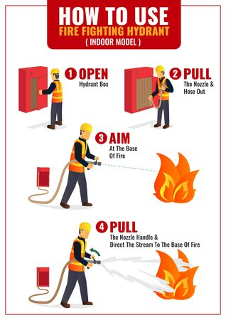 How to use indoor hydrant infographic poster