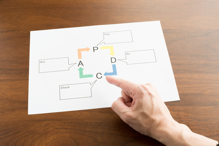 moire: Image of PDCA