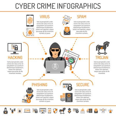 Cyber ??Crime Infographies pour Flyer, Site Web, d'impression Publicité Comme Hacker, Virus et Spam Flat Icons. Isolated illustration vectorielle.