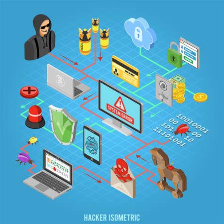 Internet beveiliging isometrische Concept met platte pictogrammen Hacker, Virus, Spam en veilig.