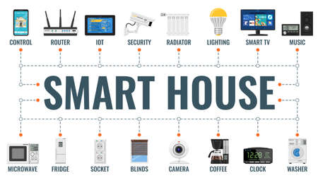 Smart house and internet of things horizontal banner with flat icons security, lighting, IoT, router, radiator. Typography banner. Isolated vector illustration 矢量图像