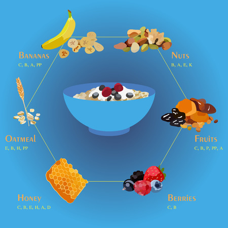 Illustration of the basic ingredients of muesli and their benefits