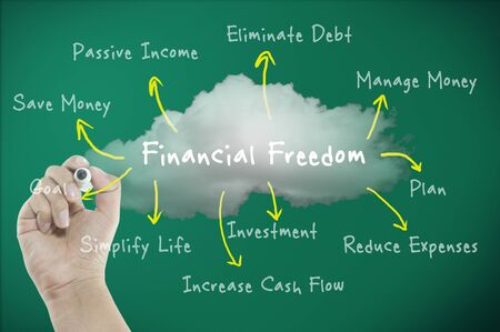 way to freedom: Financial freedom concept with diagram the way to freedom
