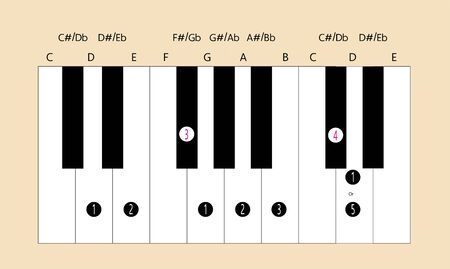 D major scale fingering for piano to use with every application Stock Illustratie