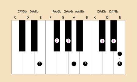 E major scale fingering for piano to use with every application.