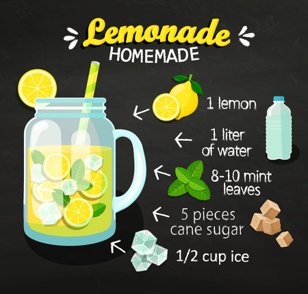 Recipe of homemade lemonade on blackboard with ingredients. Lemon, Water, Mint leaves, Cane Sugar and Ice. Menu for cafe and restaurants. Raster copy.
