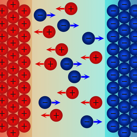 Ions movement to negative electrode and positive electrode. 3D rendering