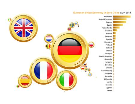 Europese Unie Landen in euromunten. Grootte van de munten weerspiegelt de 2014 GPD economie van elk land.