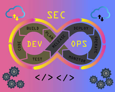 DevSecOps methodology of a secure software development process works. Cybersecurity concept. Vector Illustration.