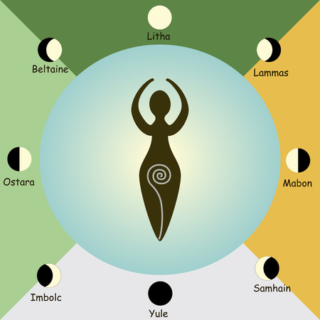 Wheel of the Year, order of the Wiccan holidays, as the replica of the phases of the Moon