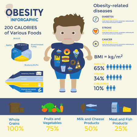 Obesity infographic template - fast food, sedentary lifestyle,diet, diseases, portion size and healthy eating. Can be used for web design, presentations, posters, brochures, flyers, magazines