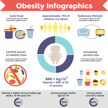 Obesity infographic template fast food, sedentary lifestyle, and other. Diet and lifestyle data visualization concept. Illustration