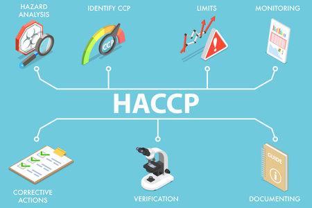 3D Isometric Flat Vector Conceptual Illustration of HACCP.