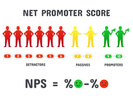 Calculating NPS formula. Net promoter score scoring, net promotion marketing and promotional netting or promoted net marketing teamwork strategy. Management, organization isolated vector concept Illustration