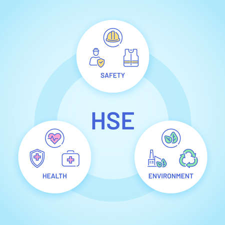 Hse. Health, safety and environment care poster with icon. Factory and business safe industrial work. Round vector infographic. Safety industry environment, security and protective illustration Stock Illustratie