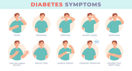 Diabetes symptoms. Infographic character with sugar level disease signs, blurry vision, thirsty, hungry. Diabetic patient symptom vector set