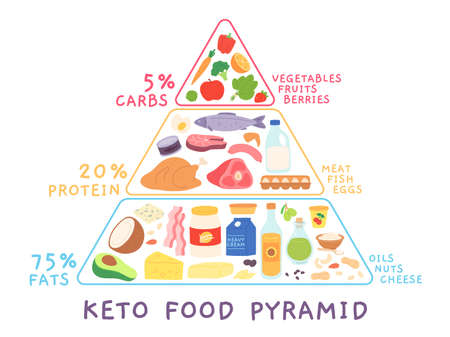 Ketogenic low carb diet pyramid with food products. Keto diagram with meat, seafood. High fat and protein nutrition cartoon vector concept Illusztráció