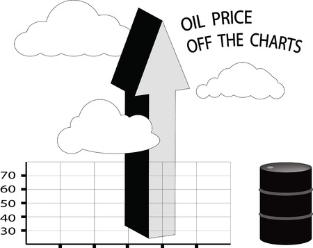 The price of oil is off the charts with arrow up and oil barrel