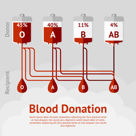 donation: Blood donation and blood types concept scheme. Vector illustration
