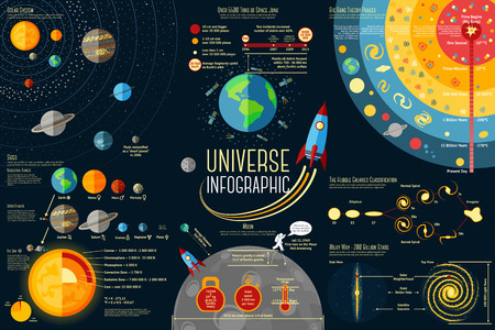 Set of Universe Infographics - Solar system, Planets comparison, Sun and Moon Facts, Space Junk made by man, Big Bang Theory, Galaxies Classification, Milky Way description. Vector illustration Ilustração