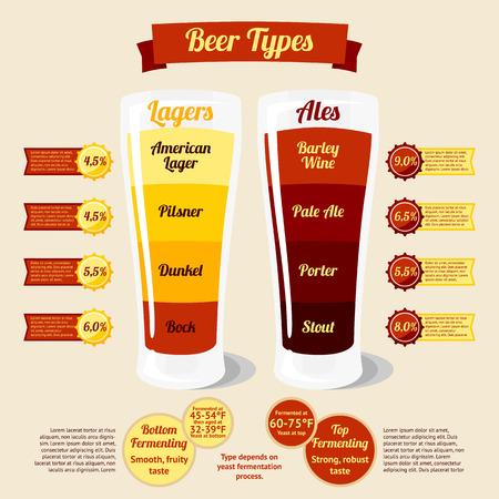 Biersoorten infographic, met plaats voor uw tekst of prijzen. vector illustratie