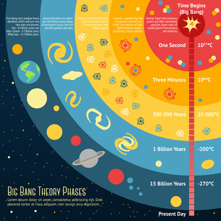 atomic structure: Illustration of Big Bang Theory Phases with place for your text. Vector illustration