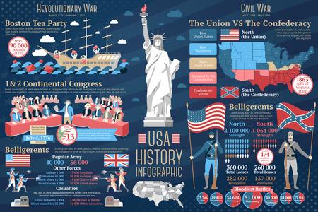 Set of USA history infographics. Revolutionary war - boston tea party, continental congress, belligerents description. Civil war - north and south, belligerents. Vector illustration