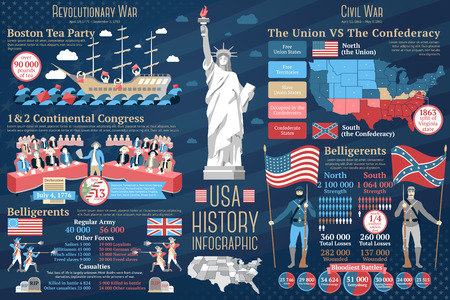 Set of USA history infographics. Revolutionary war - boston tea party, continental congress, belligerents description. Civil war - north and south, belligerents. Vector illustration