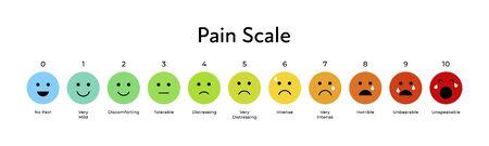 Vektor flache horizontale Schmerzskala. Buntes Icon-Set von Emotionen von glücklichem Blau bis rotem Weinen. Zehn Abstufungen bilden keine Schmerzen bis hin zu unsäglichem Element des UI-Designs für den medizinischen Schmerztest.