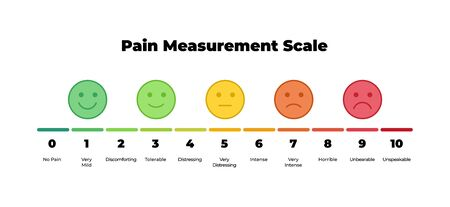 Vector horizontal pain measurement scale. Icon set of emotions from happy to angry. Ten gradation form no pain to unspeakable Element of UI design for medical pain test.