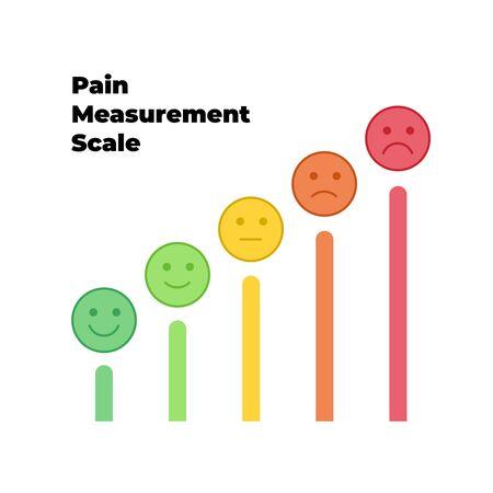 Échelle de mesure de la douleur vectorielle. Ensemble d'icônes d'émotions d'heureux à l'agonie. Cinq gradations montantes ne forment aucune douleur à l'élément indicible de la conception de l'interface utilisateur pour le test médical de la douleur. Vecteurs