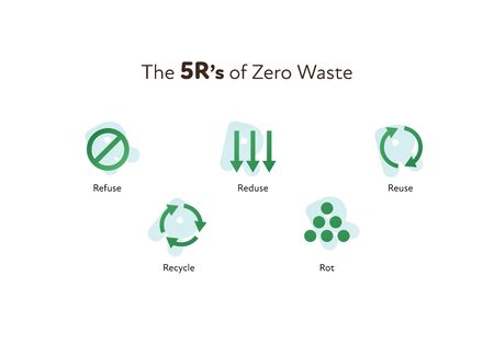 Zero waste ecology concept. Vector flat llustration. 5R principles icons of refuce, reduce, reuse, recycle and rot isolated on white. Design element for banner, poster, ui, background, web.