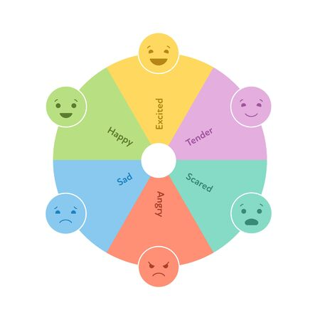 Basic emotion concept. Circle wheel dial infographic chart. Vector flat illustration. Happy, sad, angry, excited, tender and scared emoji sign on white. Design element for review, web, ui.