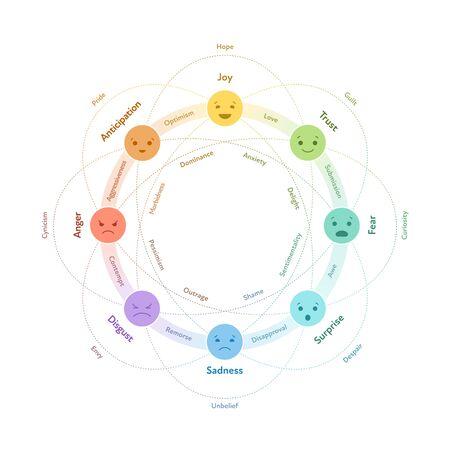 Concepto de sistema básico de emociones. Gráfico de círculo infográfico. Vector ilustración plana. Emoji de alegría, confianza, miedo, sorpresa, tristeza, disgusto, ira y anticipación con conexiones. Elemento de diseño.