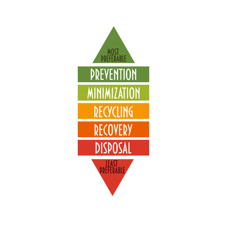 Vector illustration: the waste management hierarchy. Environment hierarchy indicates an order of preference for action to reduce and manage waste. Environmental protection or sustainability concept. Ilustração
