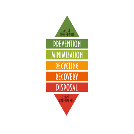 Vector illustration: the waste management hierarchy. Environment hierarchy indicates an order of preference for action to reduce and manage waste. Environmental protection or sustainability concept. Stok Fotoğraf