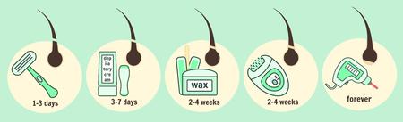 Haarverwijdering methoden infographic, epilatie en ontharing instrumenten en tijd van haargroei regeneratie