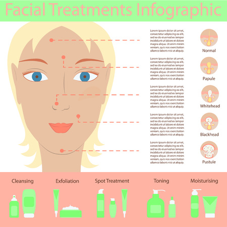 woman drinking milk: Types of acne pimples on human face skin poster. Packaging containers cosmetics, package cream, Beauty products set. Illustration