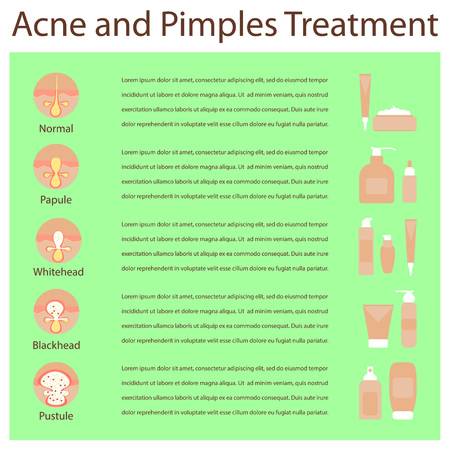 pimples: Types of acne pimples human skin poster, various cosmetics, cream in tube. Facial treatments infographic.