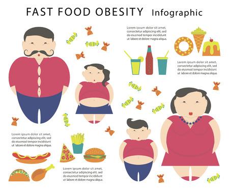 obesidad infantil: La obesidad infografía plantilla - comida rápida basura, elementos de sobrepeso infantil, gordo, mujer y niños. La dieta y el estilo de vida de los datos concepto de visualización del cartel.