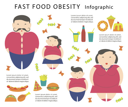 Obesity infographic template - junk fast food, childhood overweight elements, fat man, woman and kids. Diet and lifestyle data visualization concept poster. Vettoriali